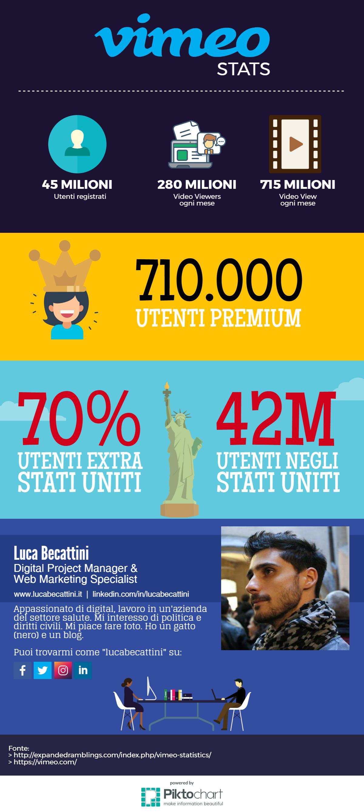 vimeo-stats-infographic